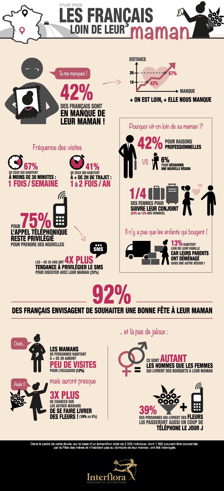 infographie fête des mères 2015 : les français loin de leur Maman