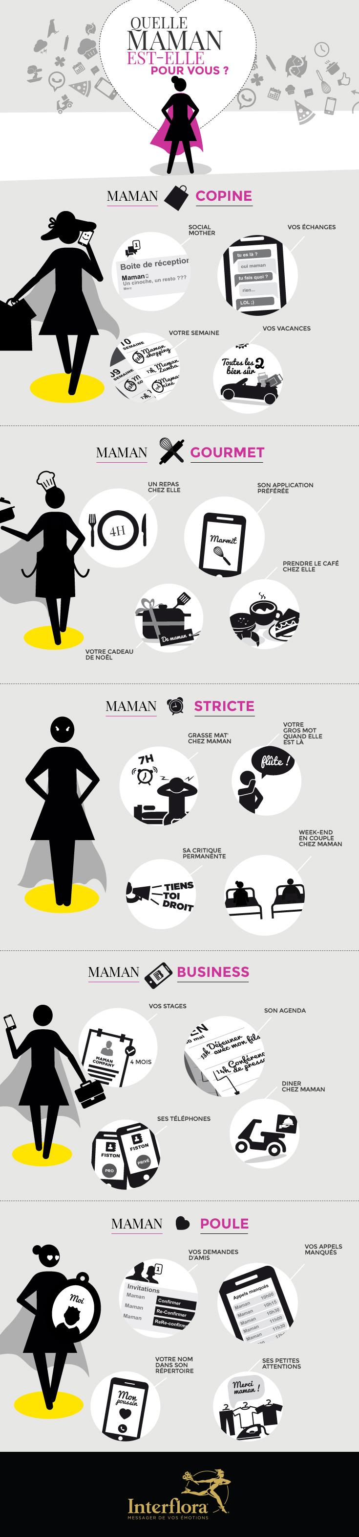 infographie fête des mères 2015 : Quelle Maman est-elle pour vous ?