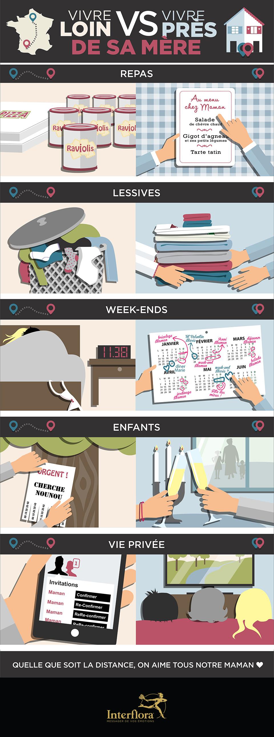 Fête des Mères : Infographie loin vs proche de maman