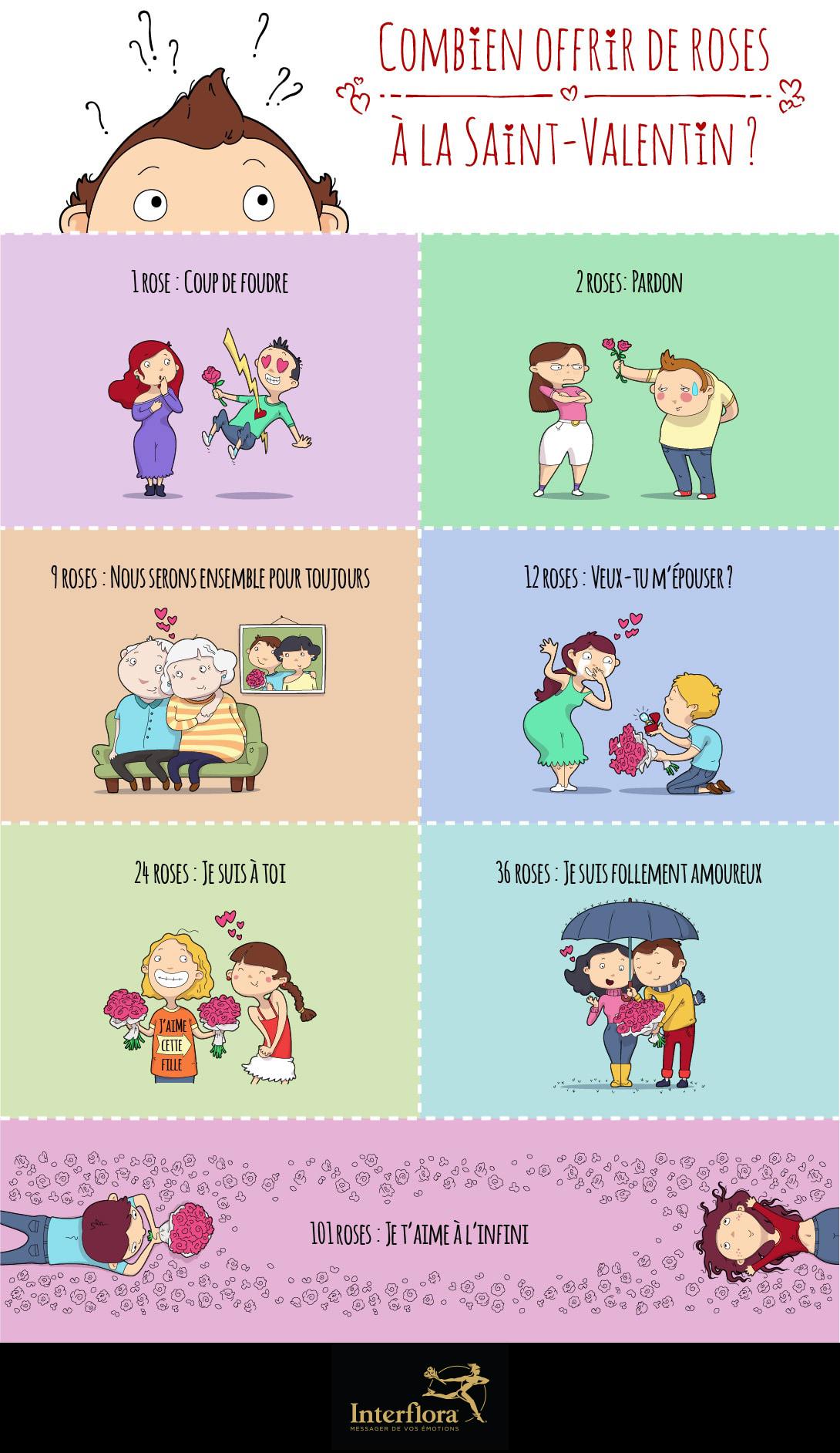 Infographie Saint-Valentin : Combien offrir de roses à la Saint-Valentin ?